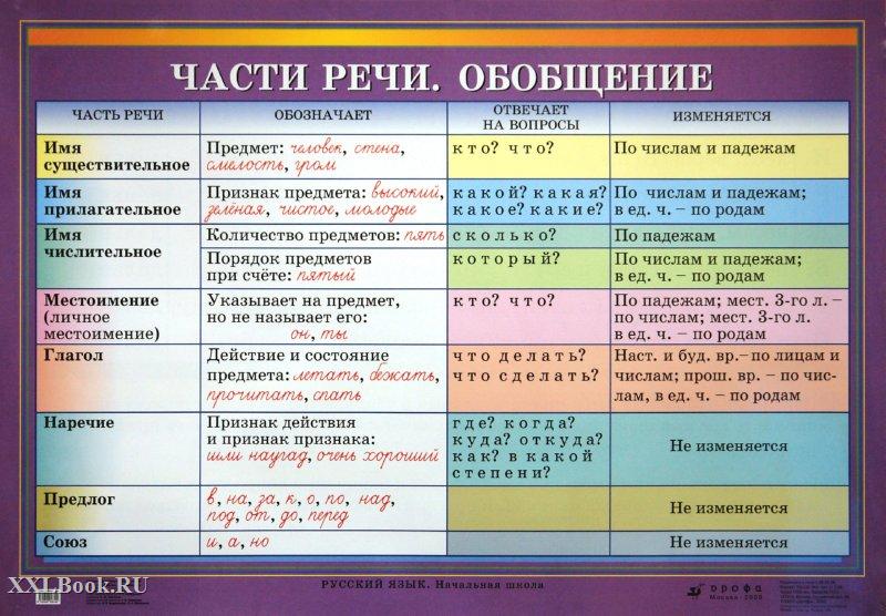Реферат на тему части речи в русском языке